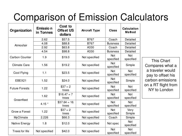 Comparison of Emission Calculators