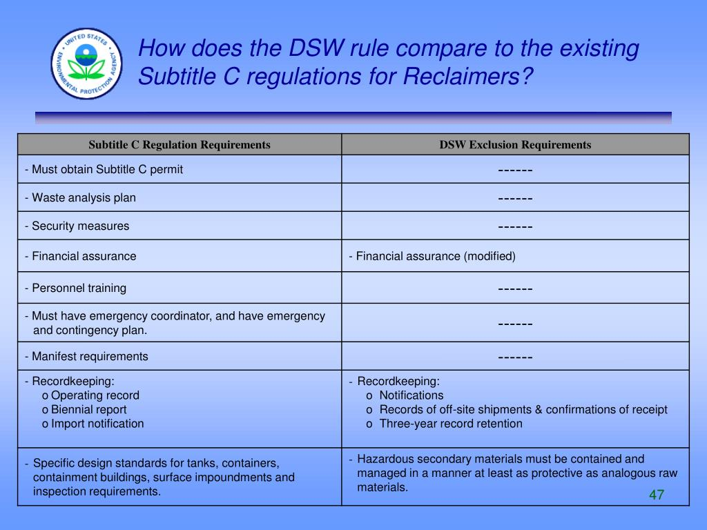 How does the DSW rule compare to the existing Subtitle C regulations for Reclaimers?