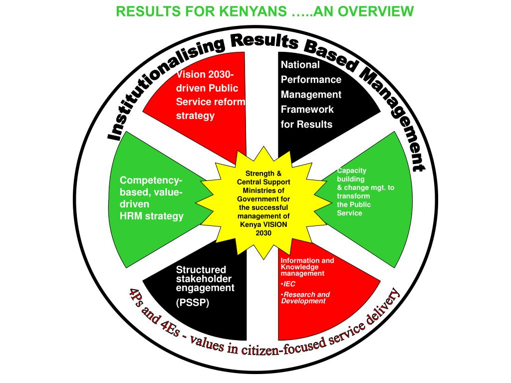 RESULTS FOR KENYANS …..AN OVERVIEW