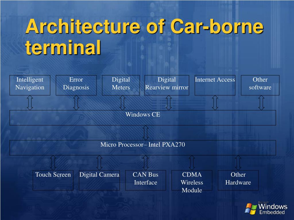 Architecture of Car-borne terminal