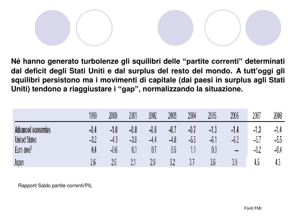 """Né hanno generato turbolenze gli squilibri delle """"partite correnti"""" determinati dal deficit degli Stati Uniti e dal surplus del resto del mondo"""