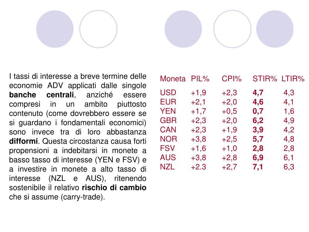 I tassi di interesse a breve termine delle economie ADV applicati dalle singole