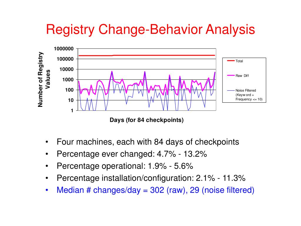 Registry Change-Behavior Analysis