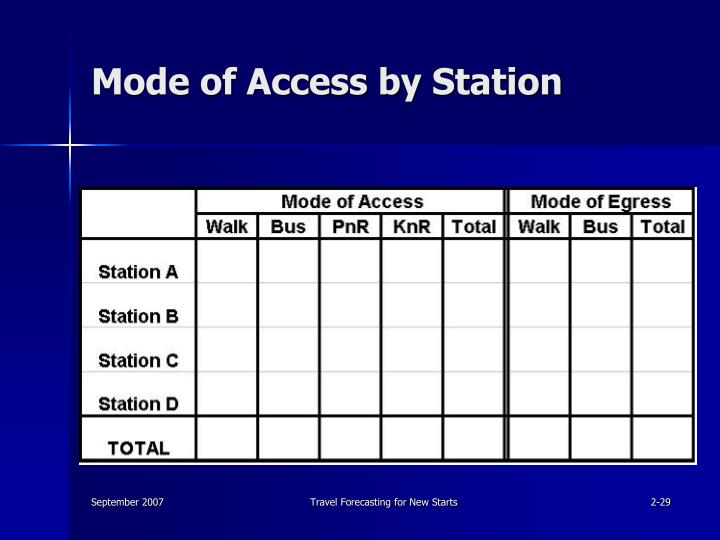 Mode of Access by Station