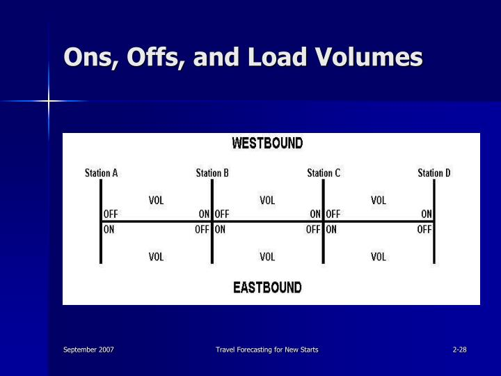 Ons, Offs, and Load Volumes