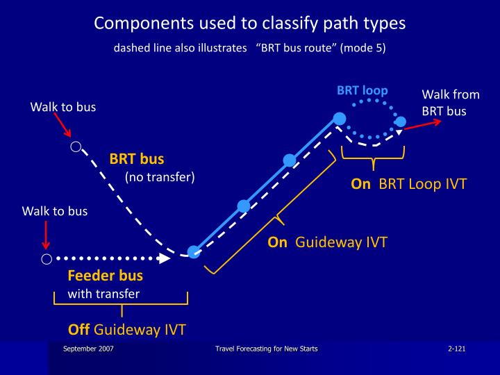 Components used to classify path types