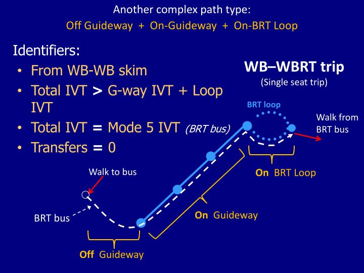 Another complex path type: