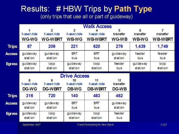 Results:   # HBW Trips by