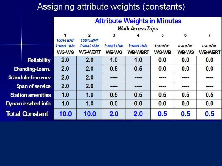 Assigning attribute weights (constants)