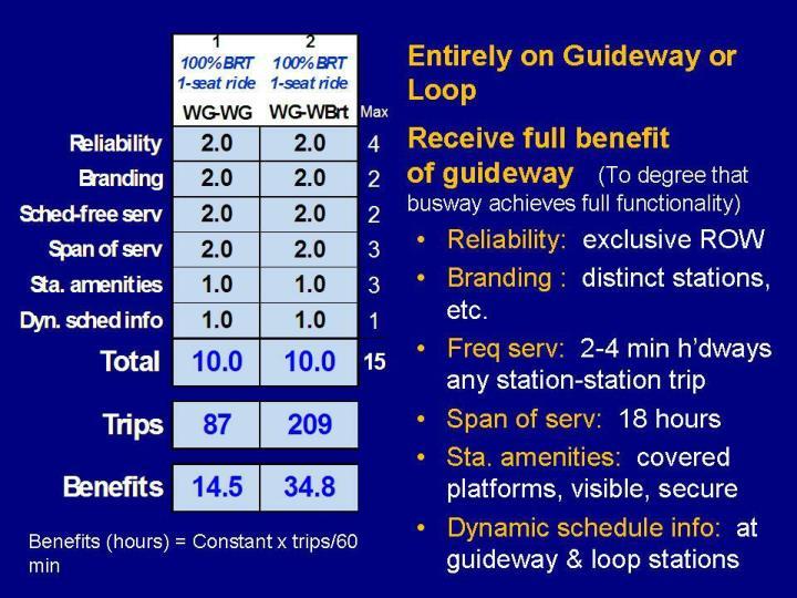 Entirely on Guideway or Loop