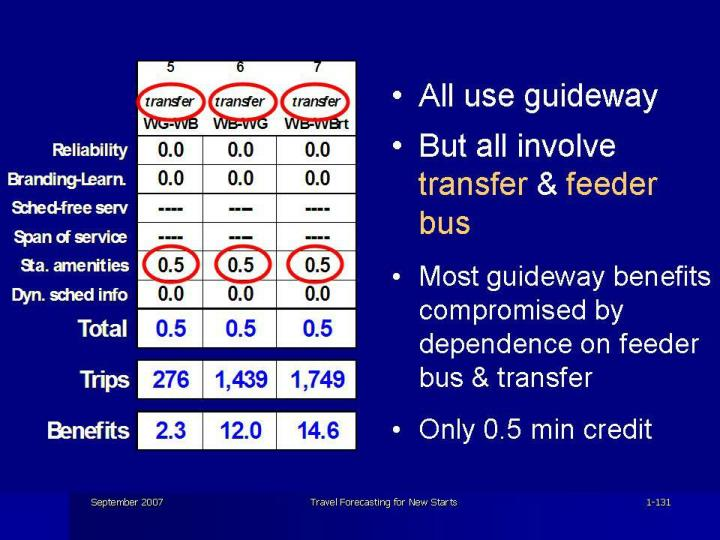 All use guideway