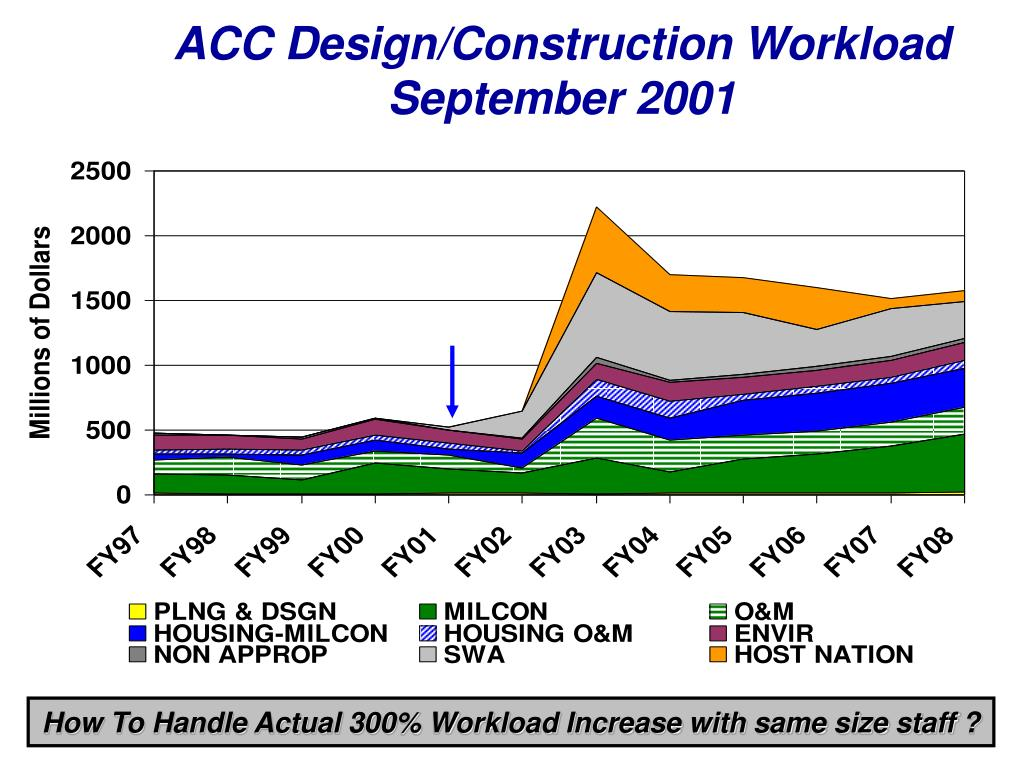 ACC Design/Construction Workload