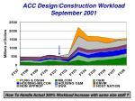 acc design construction workload september 2001