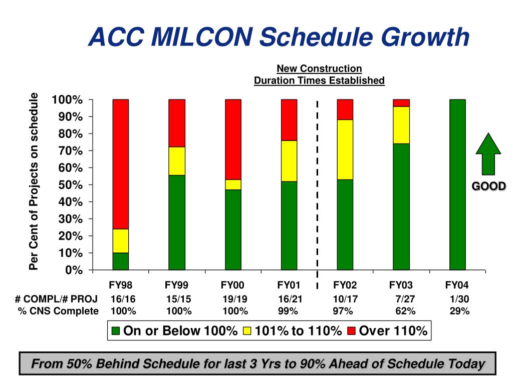 ACC MILCON Schedule Growth