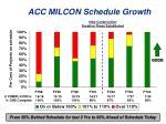 acc milcon schedule growth