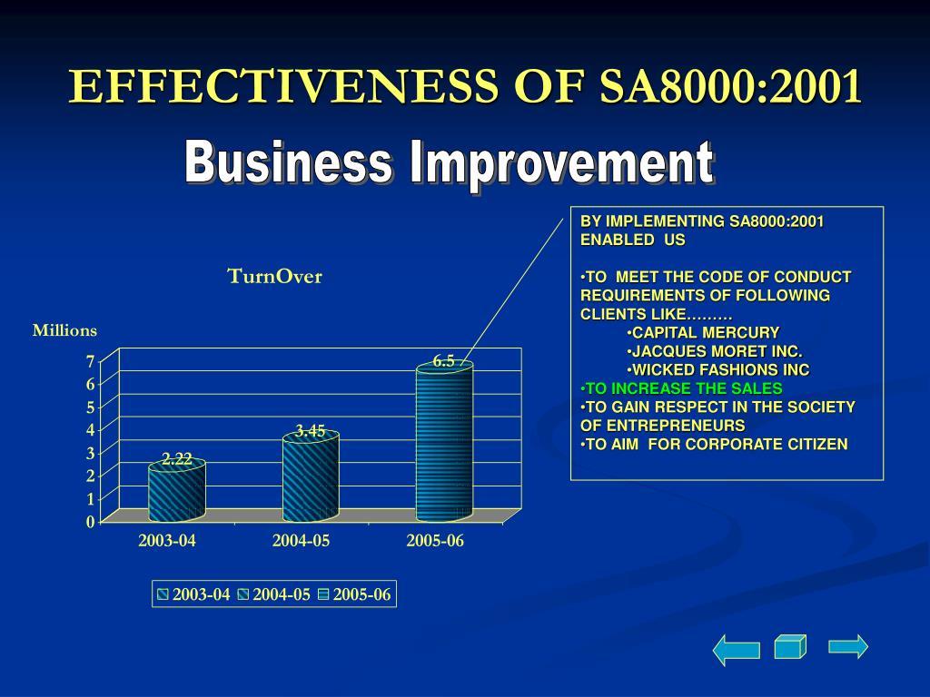 EFFECTIVENESS OF SA8000:2001
