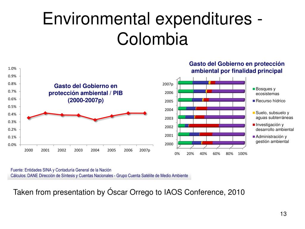 Environmental expenditures - Colombia