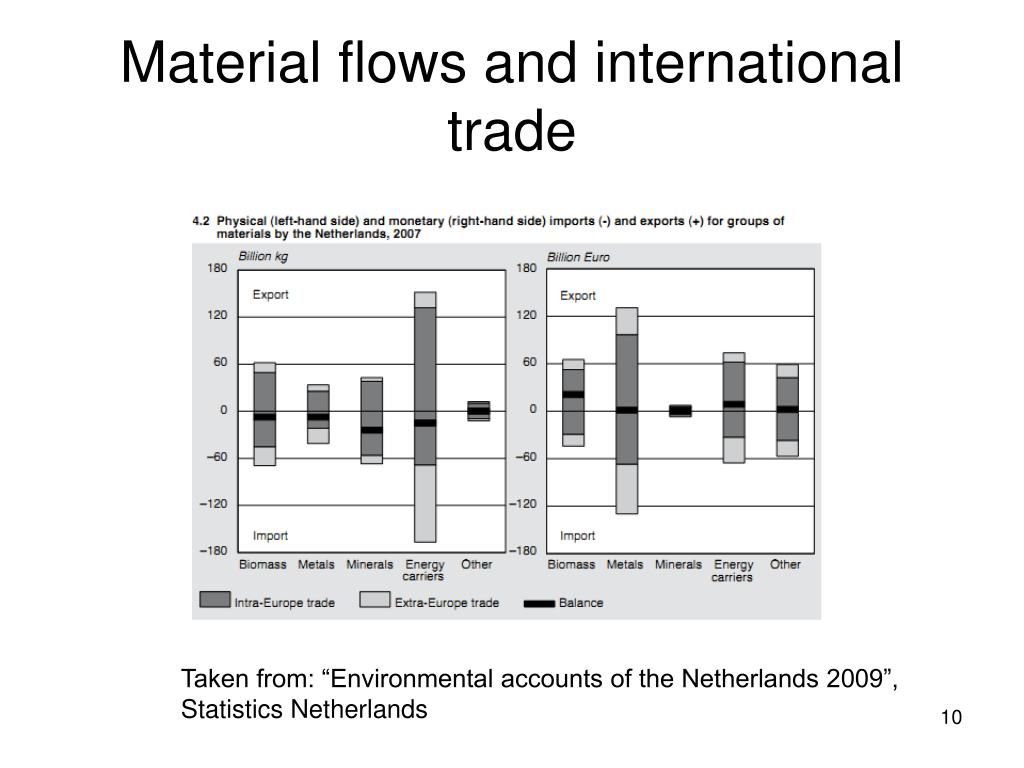 Material flows and international trade