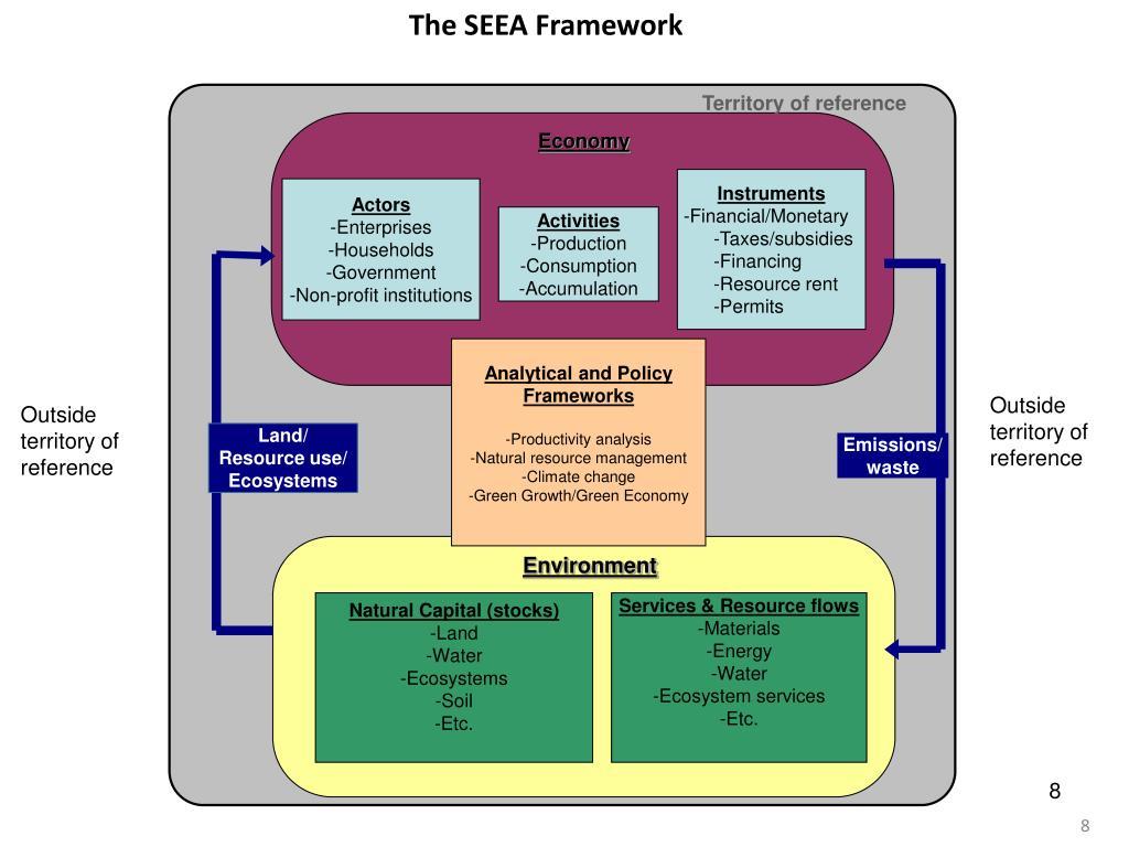 The SEEA Framework
