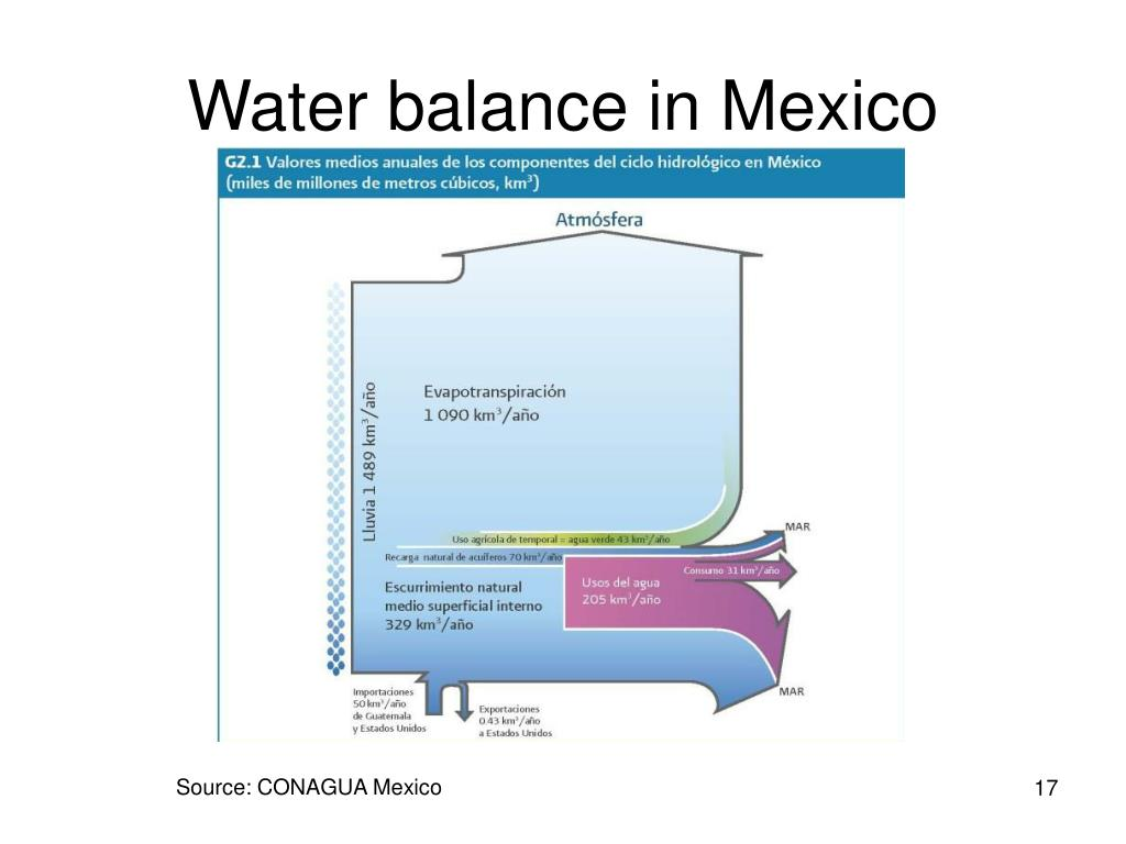 Water balance in Mexico