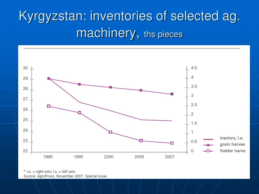 Kyrgyzstan: inventories of selected ag. machinery