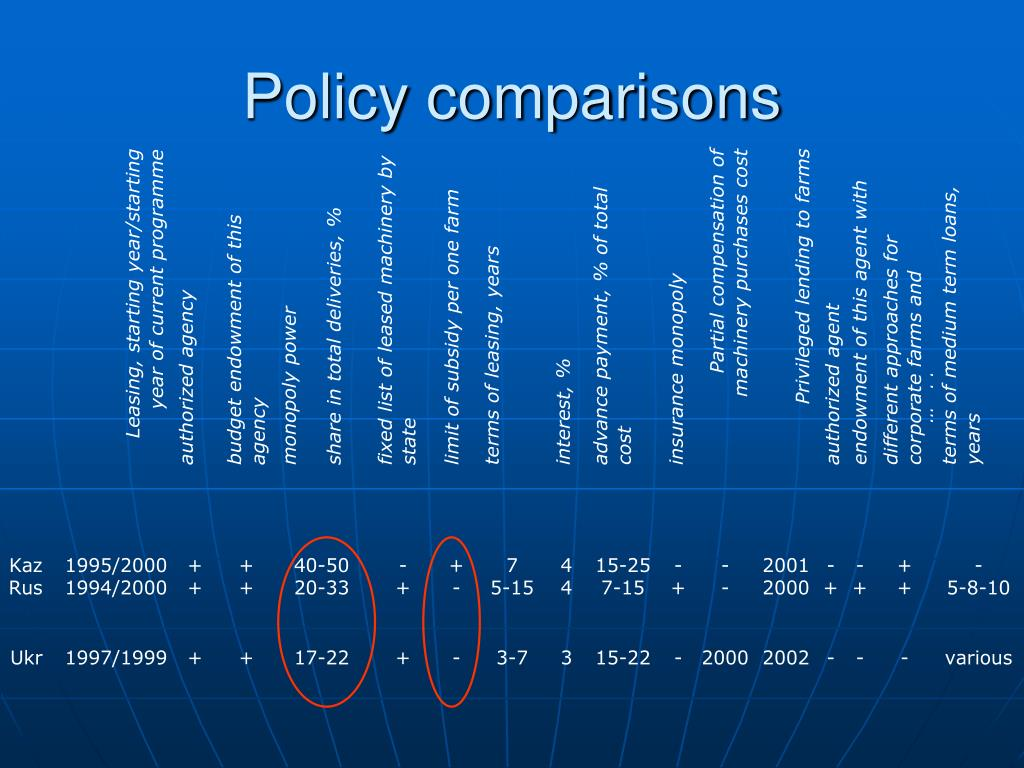 Policy comparisons