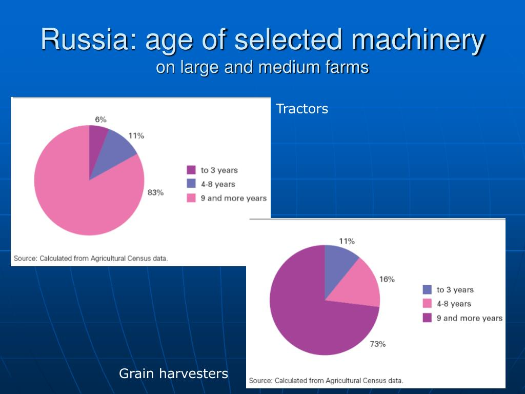 Russia: age of selected machinery