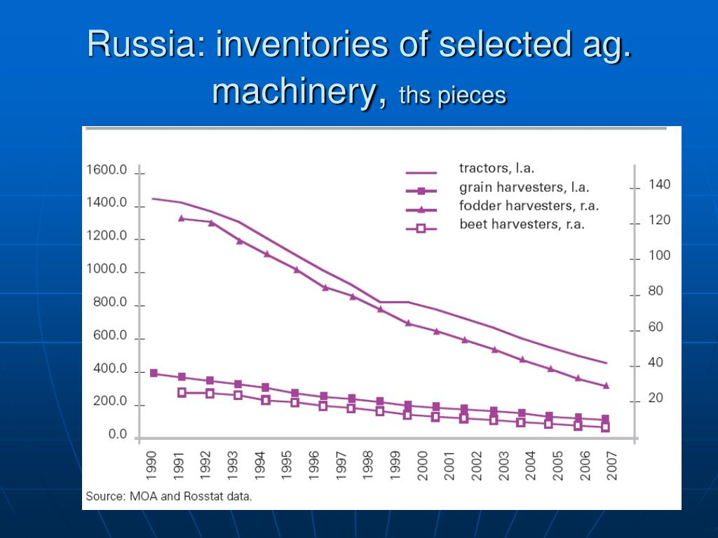 Russia: inventories of selected ag. machinery