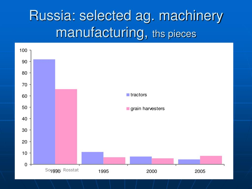 Russia: selected ag. machinery manufacturing,