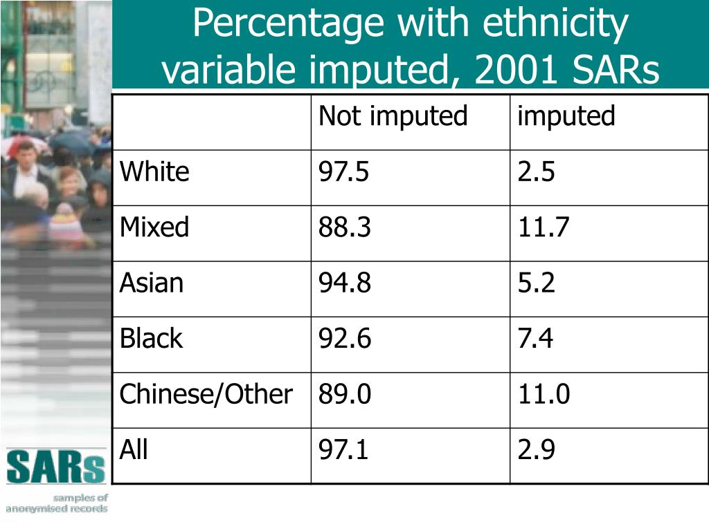 Percentage with ethnicity variable imputed, 2001 SARs