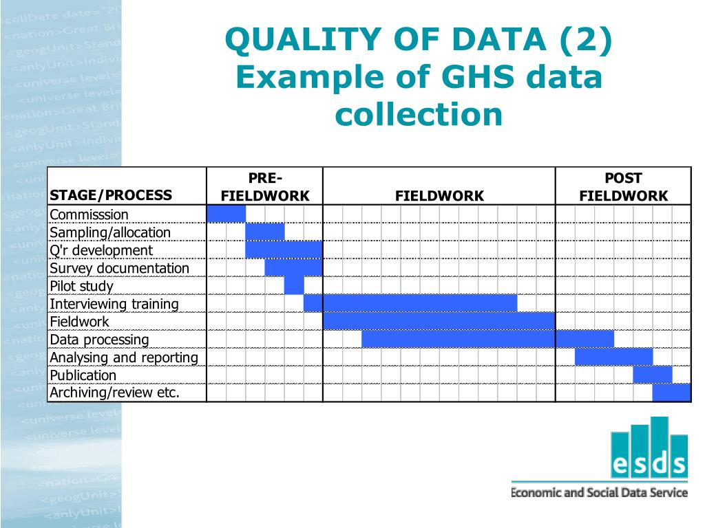 QUALITY OF DATA (2)