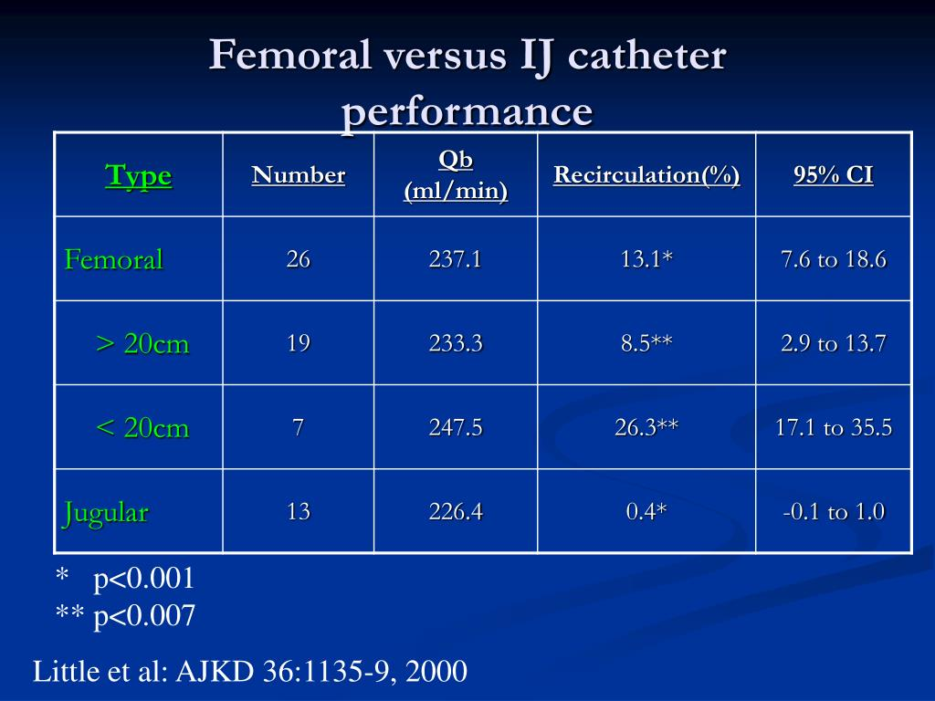 Femoral versus IJ catheter performance