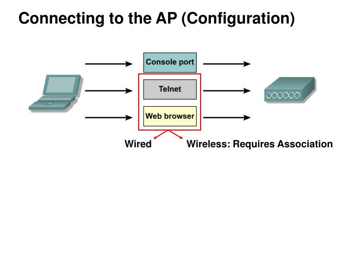 Connecting to the AP (Configuration)