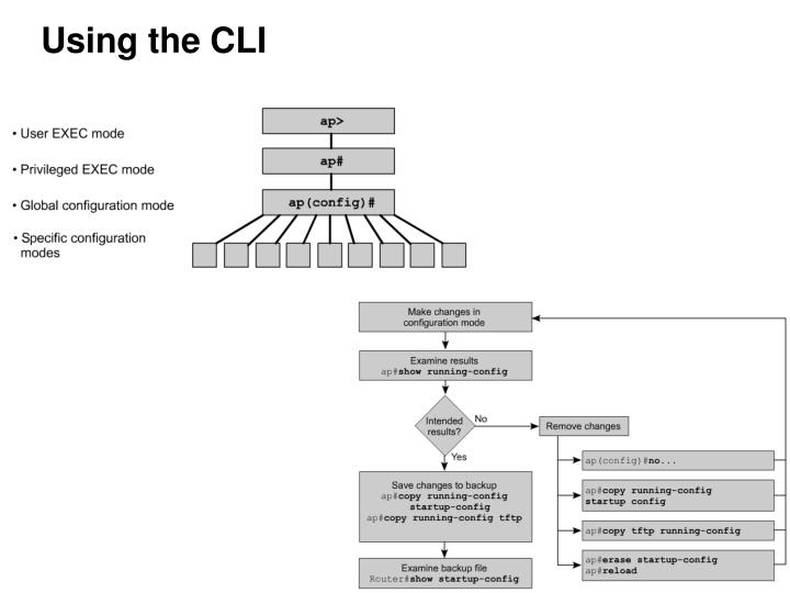 Using the CLI