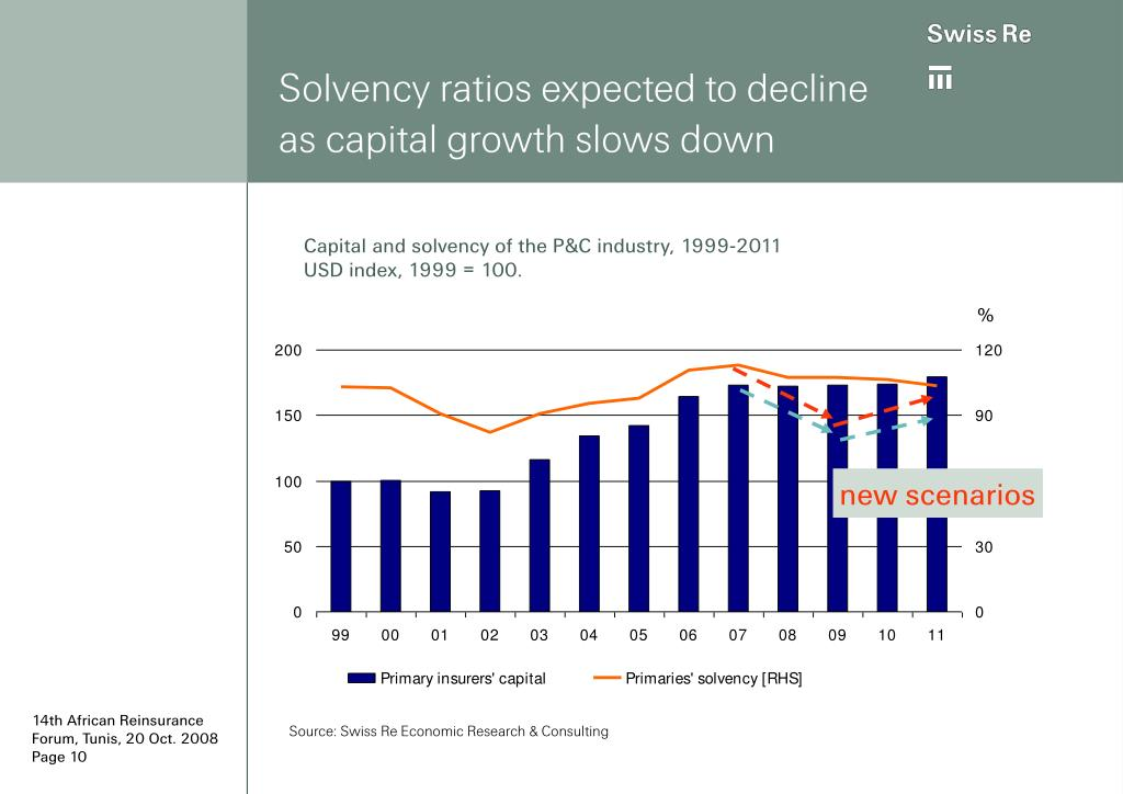 Solvency ratios expected to decline as capital growth slows down