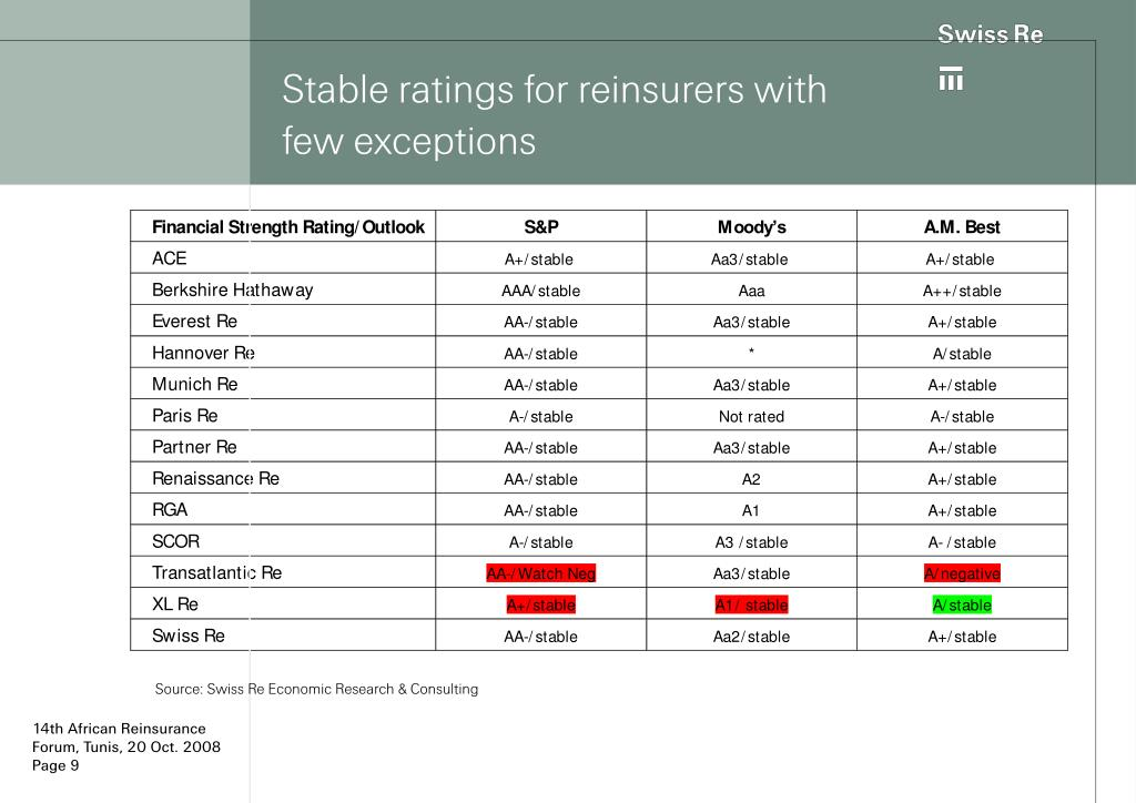 Stable ratings for reinsurers with few exceptions