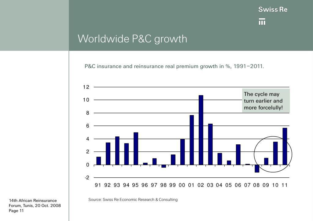 Worldwide P&C growth