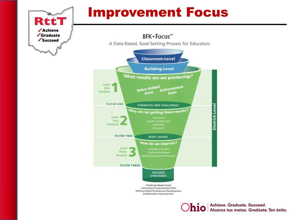 Improvement Focus