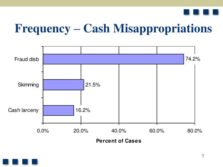 Frequency – Cash Misappropriations