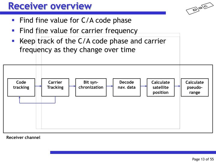 Receiver overview