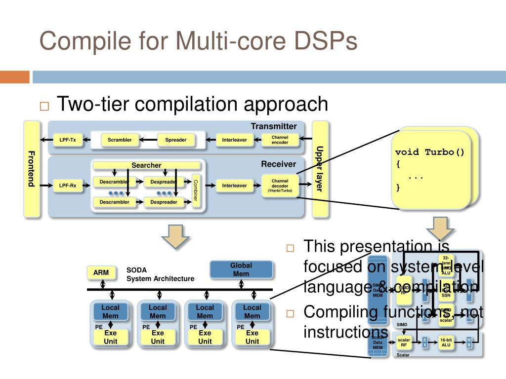 Compile for Multi-core DSPs