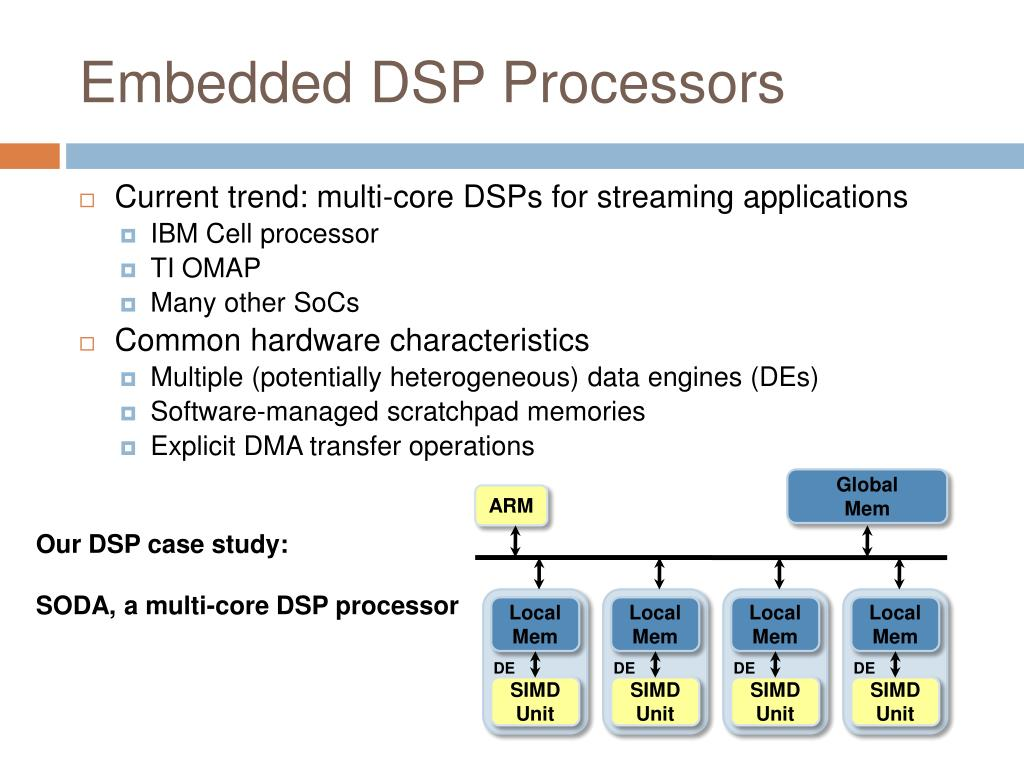 Embedded DSP Processors