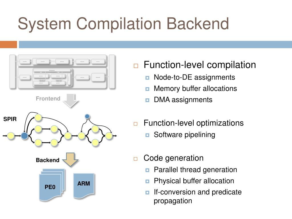 System Compilation Backend