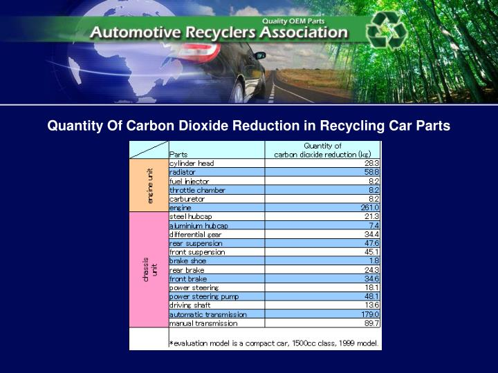 Quantity Of Carbon Dioxide Reduction in Recycling Car Parts