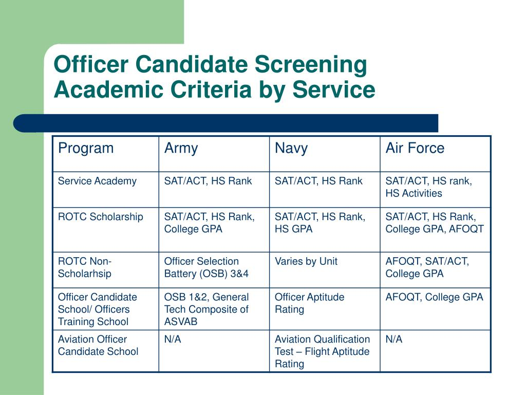 Officer Candidate Screening