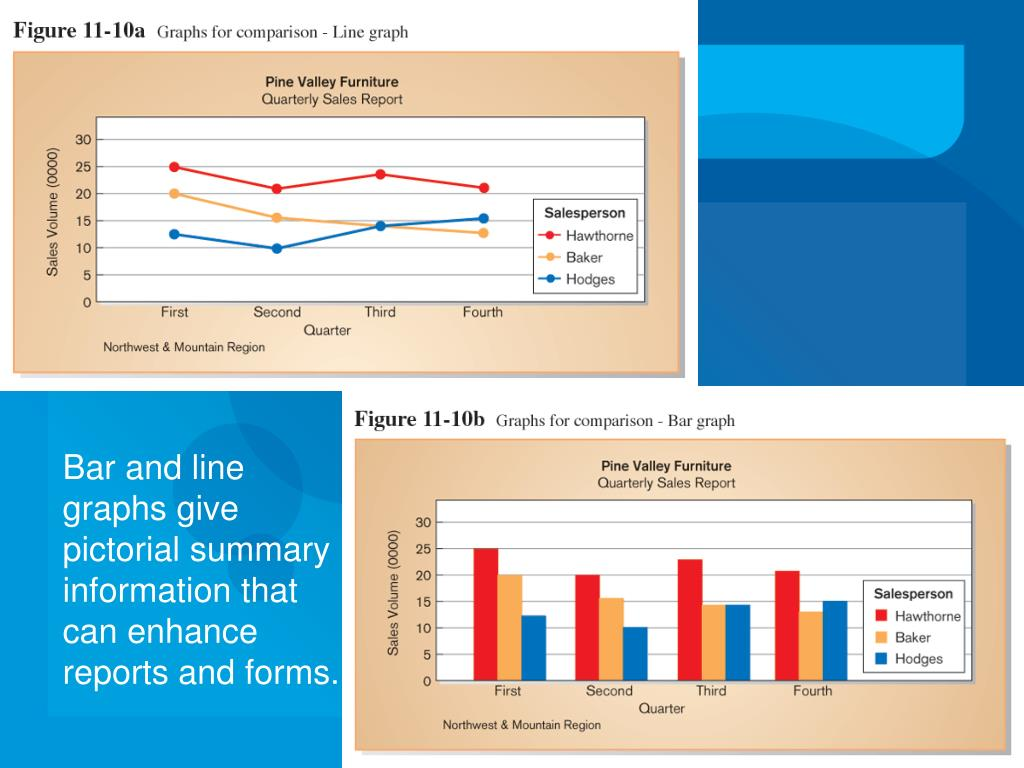 Bar and line graphs give pictorial summary information that can enhance reports and forms.