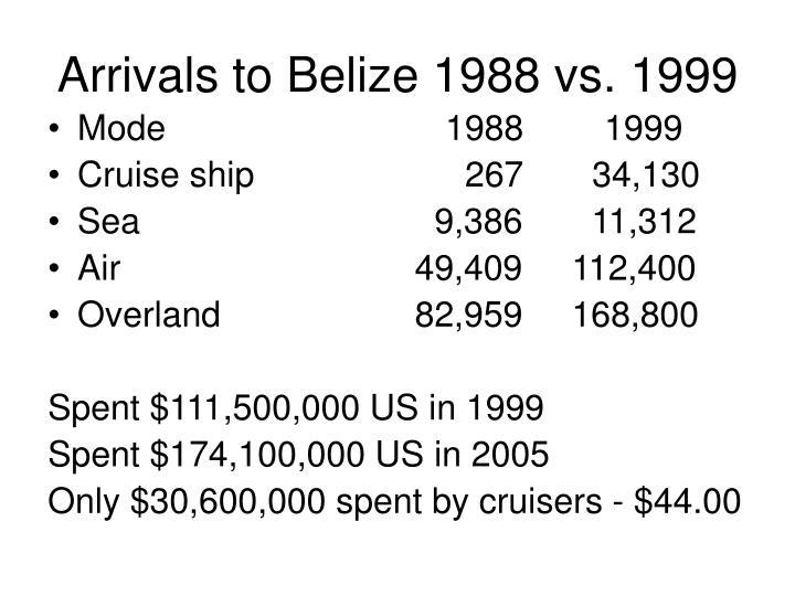 Arrivals to Belize 1988 vs. 1999