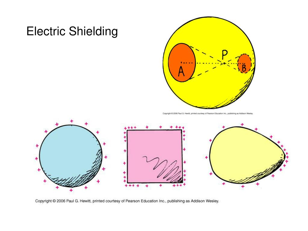 Electric Shielding