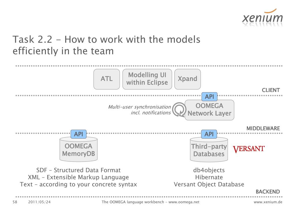 Task 2.2 - How to work with the models efficiently in the