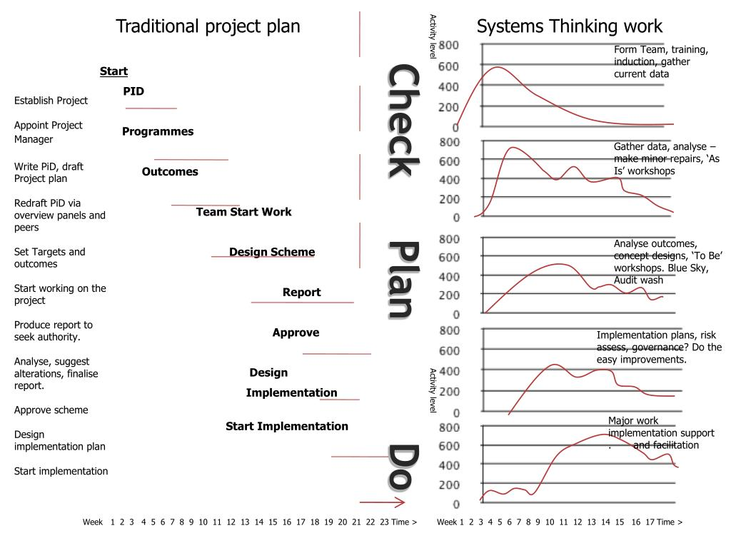 Traditional project plan